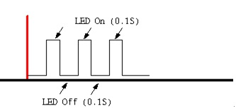 LED ON-LED OFF